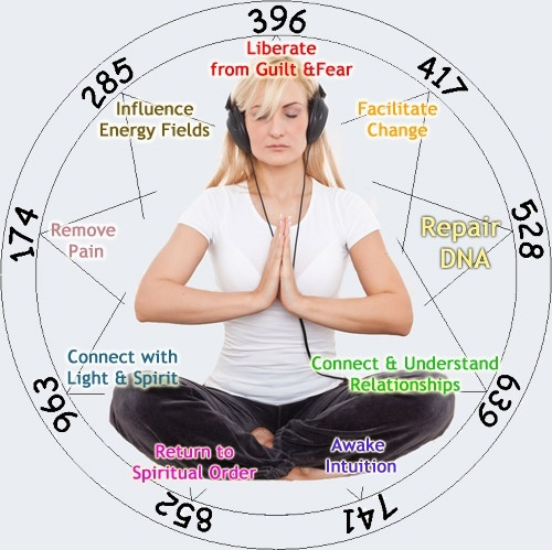Solfeggio Treatment and Dis Ease Clearing - Manifestation