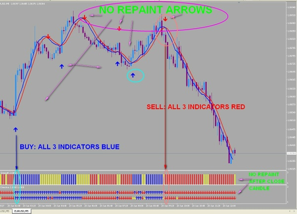 r061 100 PIPS NO REPAINT Forex scalping indicator Metatrader 4