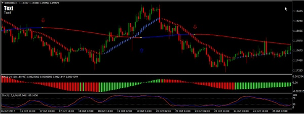 Getsuga Tensho – optimal combination of indicators BINARY OPTIONS STRATEGY MT4