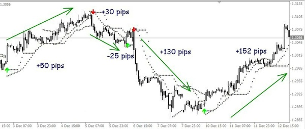 Buy Sell Magic Guaranteed! Forex Software!  Indicator Trading System for MT4 Platform