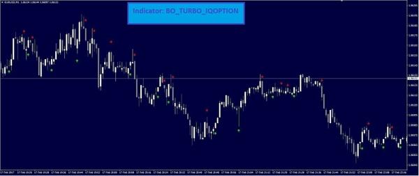 Indicator: BO_TURBO_IQOPTION - 2017