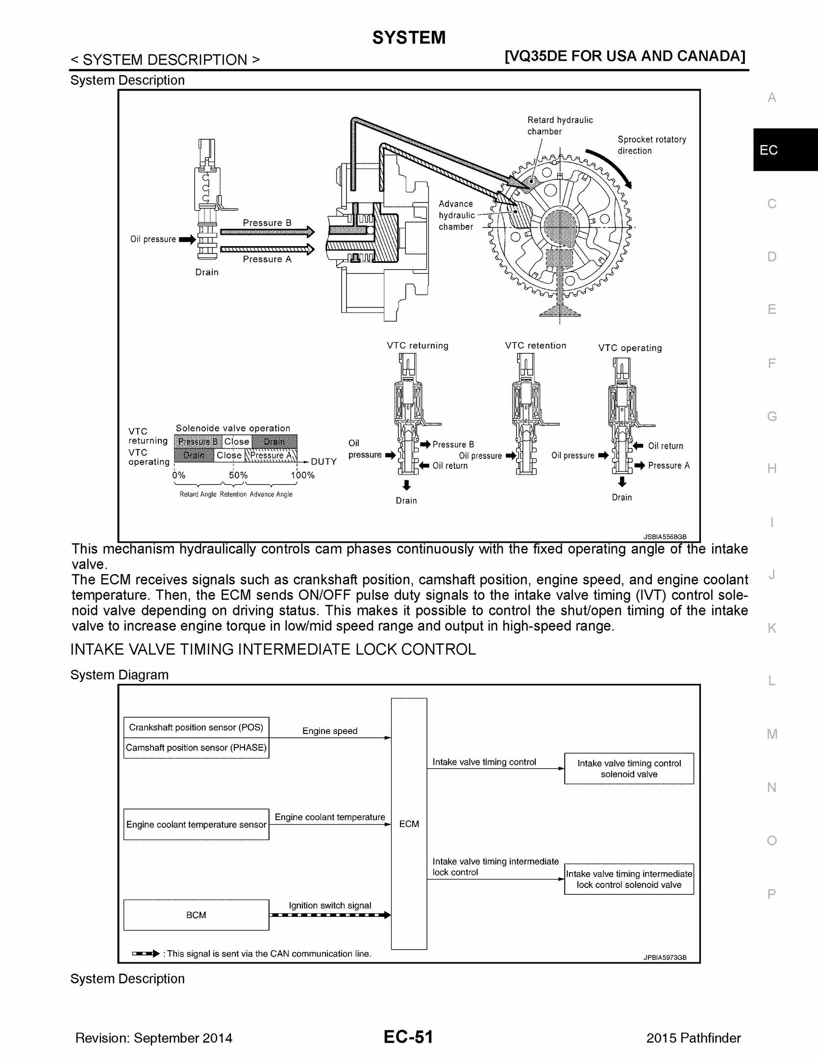 2014 Nissan Pathfinder Service Manual