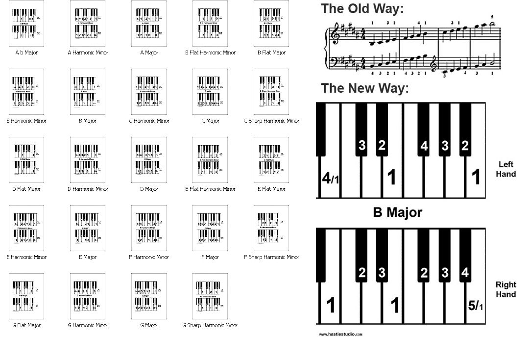 Hastie Studio Piano Scale Cheat Sheets